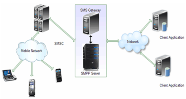 SMPP SMS Service